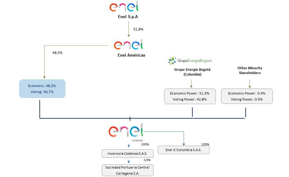 Shareholders Composition And Company S Structure I Enel Codensa